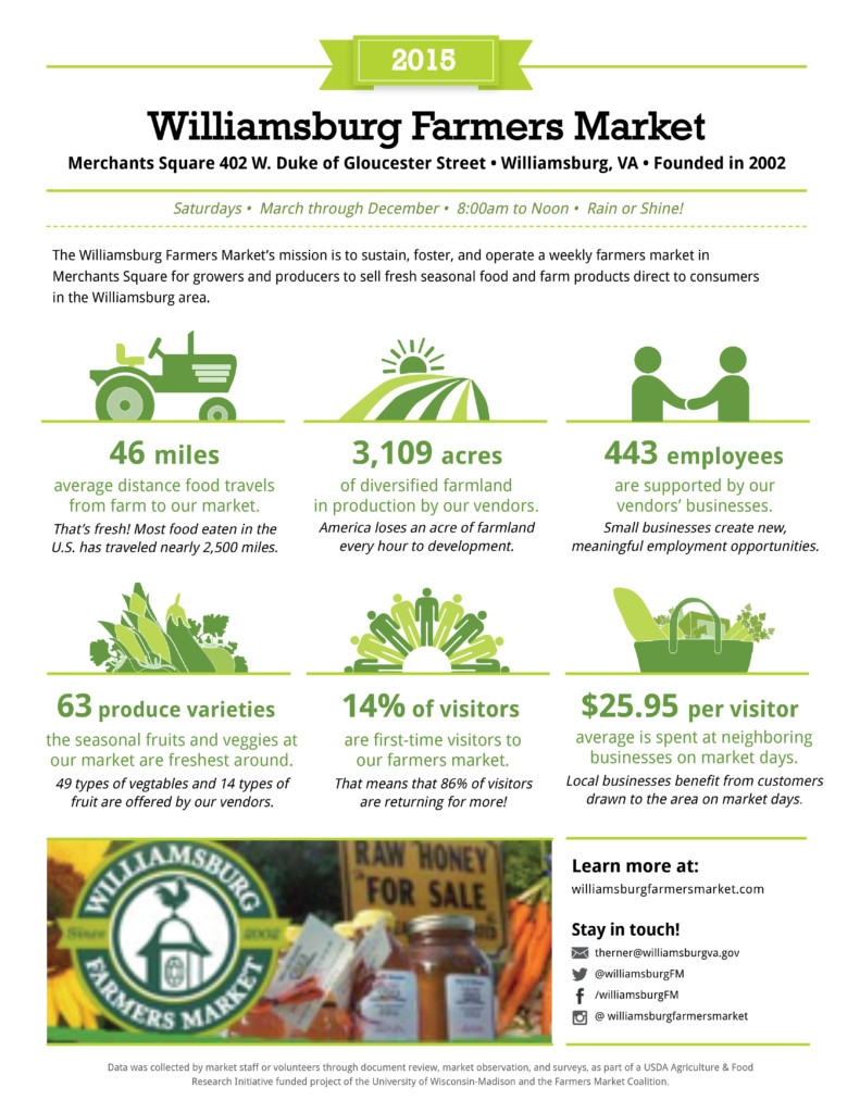 Williamsburg Farmers Market Metrics